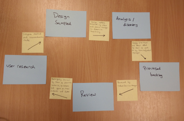 Cards depicting a circular cycle of: User research -> Design sampled -> Analysis/discovery -> Prioritised backlog -> Review - > User research etc.