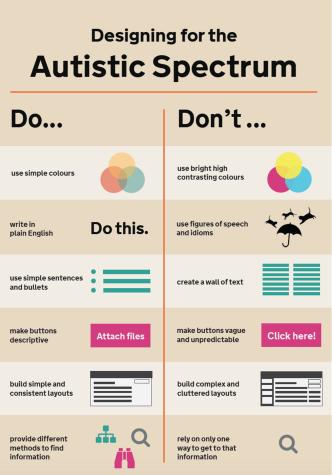 Autistic spectrum poster