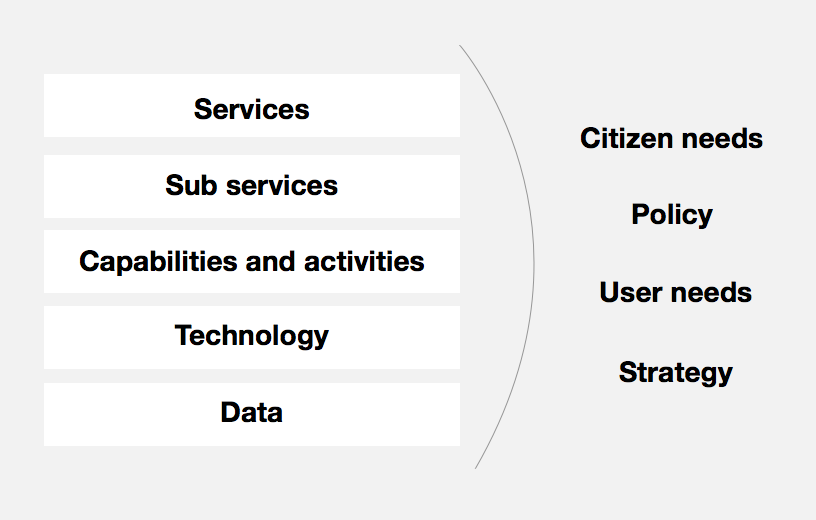 A list of terms including: services, sub-services, technology, date and user neeeds