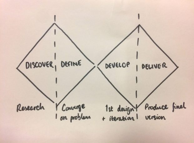 Sketch drawing of the Double Diamond model