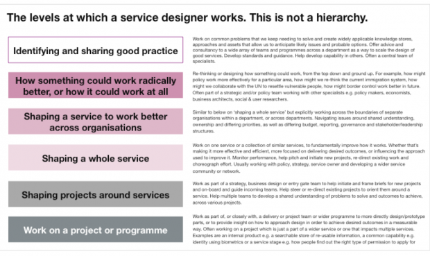 A table of content that repeats the 6 levels at which a service designer works