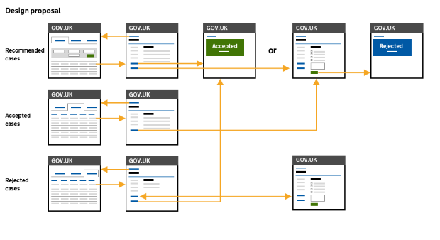 A sketch of the new simplified journey flow