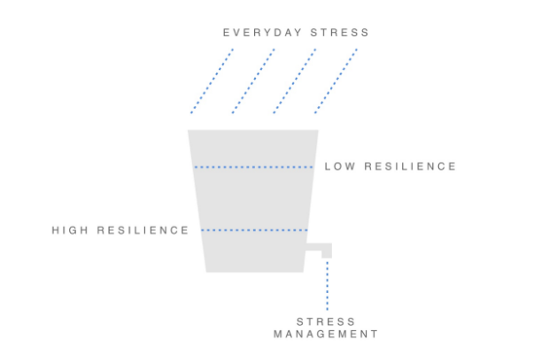 Image of stress bucket concept