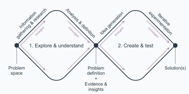 Image showing an adapted version of the Design Council's 'Double Diamond'. The first diamond contains stage one 'Explore and understand' and the second contains stage 2 'Create and test'.
