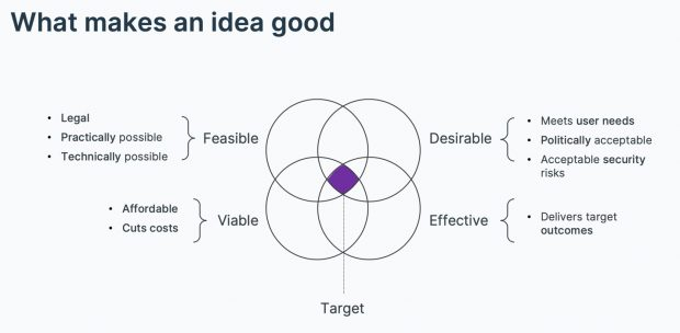 A Venn diagram showing overlapping circles and the relationship between feasible, viable, desirable and effective ideas.