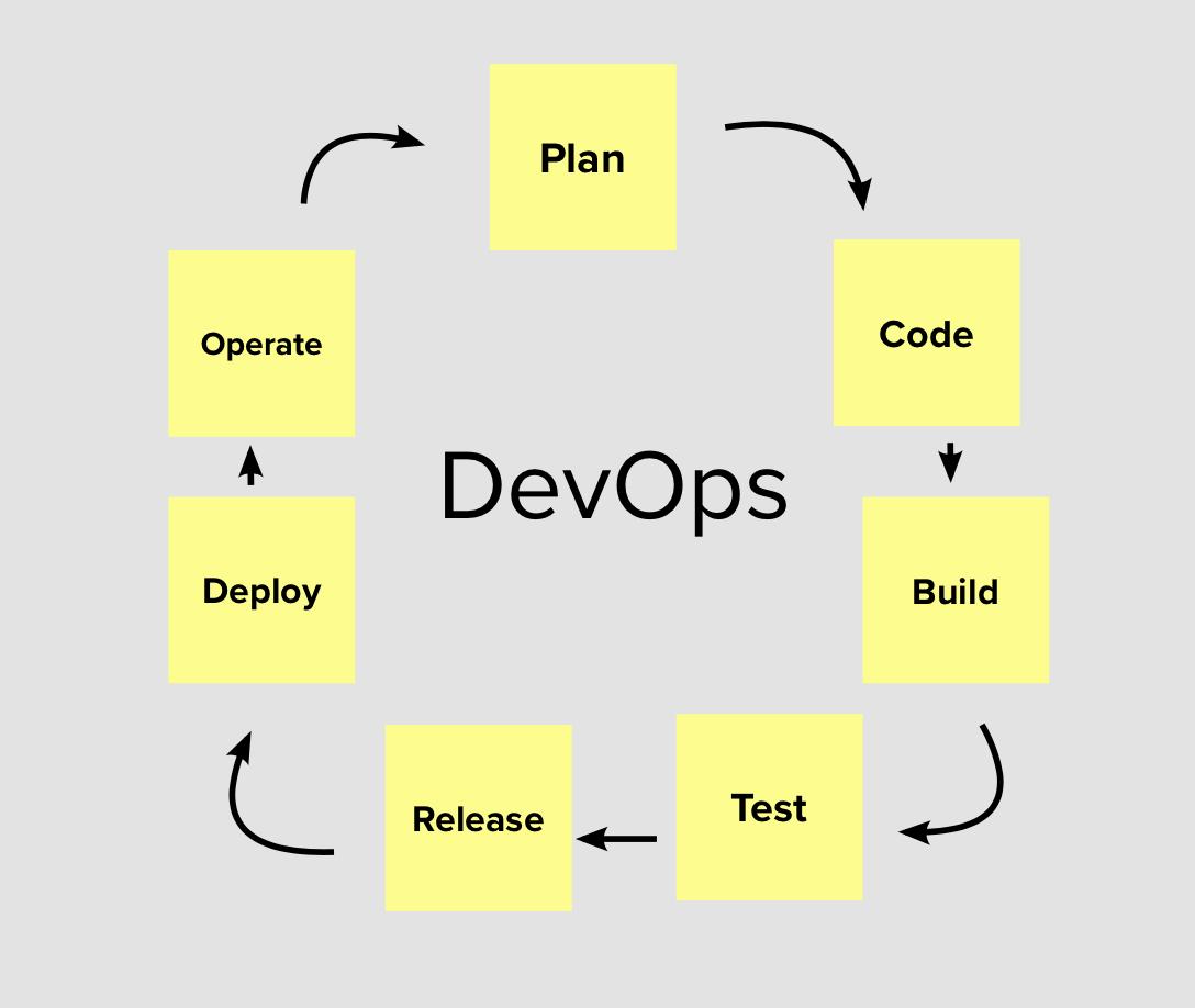 A diagram illustrating the DevOps process