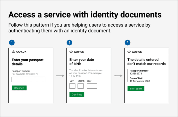 Image of a diagram showing the process involved in accessing a service with identity documents