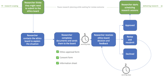 Diagram showing the ethics submission process.